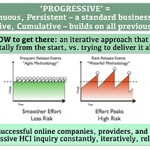 Learn about: Progressive HCI