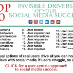 Social Media Marketing Strategy: The Top 20 Drivers